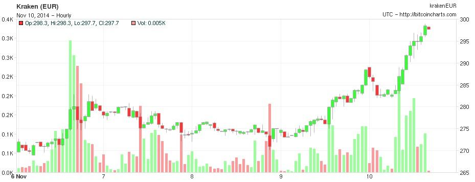 Il valore del bitcoin negli ultimi giorni. fonte: bitcoincharts.com