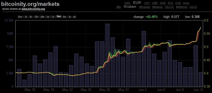 La crescita di bitcoin nell'ultimo mese (+42.48%). fonte: bitcoinity.org